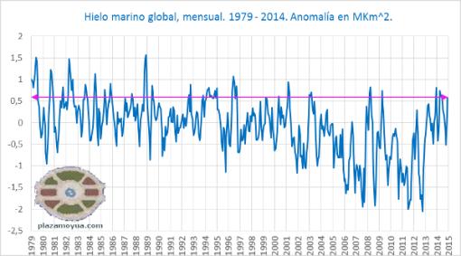 fin-2014-hielo-marino-global-mensual