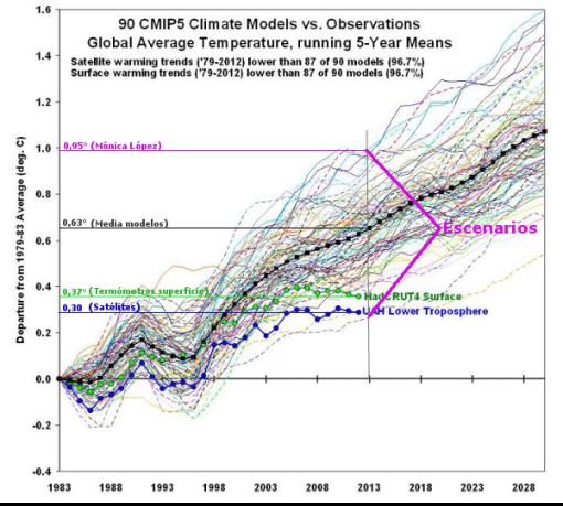 modelos-climaticos-escenarios-monica-lopez
