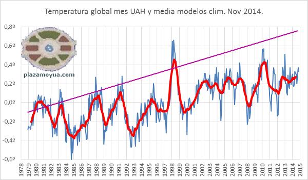 uah-nov-2014-modelos-climaticos-y-realidad