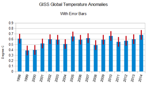 giss-global-temperature-anomalies