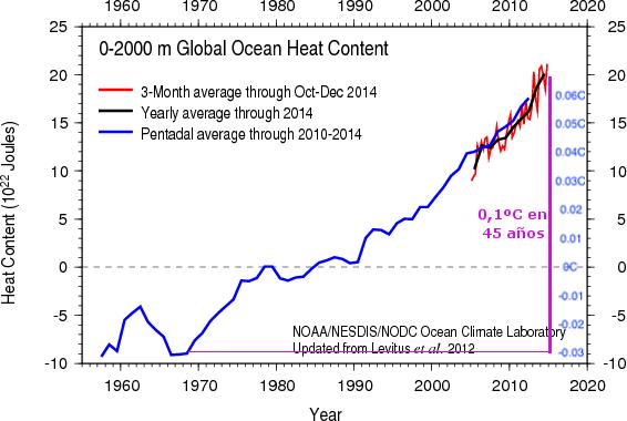 horrible-calentamiento-del-mar-2014
