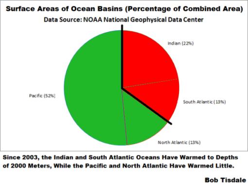 mar-calentamiento-nada-global-superficies