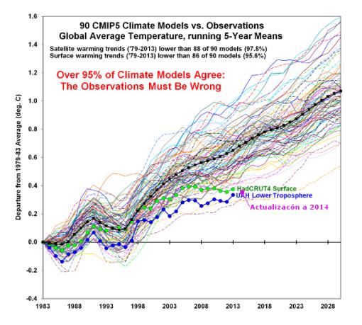 https://plazamoyua.files.wordpress.com/2015/01/modelos-climaticos-realidad-spencer-a-2014.png?w=510&h=459