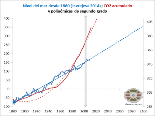 nivel-del-mar-jevrejeva-2014-co2-acumulado-polinomicas-a-2100