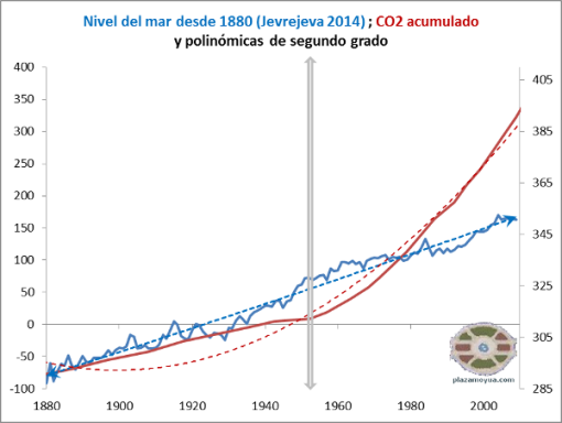 nivel-del-mar-jevrejeva-2014-co2-acumulado-polinomicas
