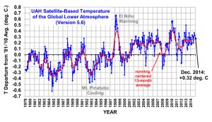 spencer-temperatura-global-diciembre-2014