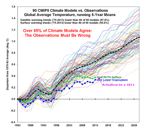 modelos-climaticos-realidad-spencer-a-2014