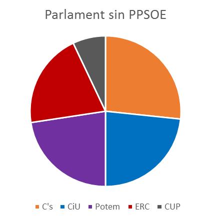 parlament-sin-ppsoe-2