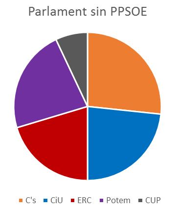 parlament-sin-ppsoe-3