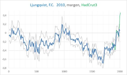 temperatura-2000-años-ljungqvist-y-hadgrut3