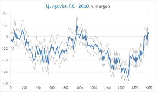https://plazamoyua.files.wordpress.com/2015/03/temperatura-2000-anos-ljungqvist.png