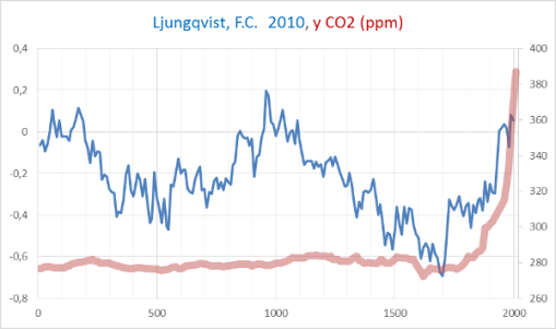 https://plazamoyua.files.wordpress.com/2015/03/temperatura-y-co2-2000-anos.png?w=510