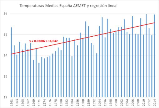 aemet-temperaturas-medias-espana-y-regresion-lineal