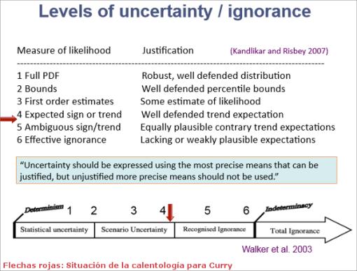 curry-incertidumbre-calentamiento-global