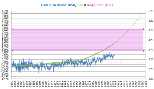 ecs-rango-ipcc-tcr-y-temperatura-global