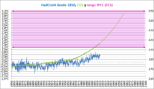ecs-rango-ipcc-y-temperatura-global
