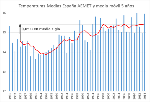 espana-calentamiento-global-medio-siglo