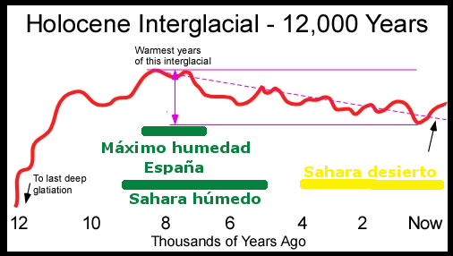 espana-humedad-holoceno