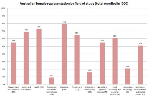 estudios-hombres-mujeres-australia