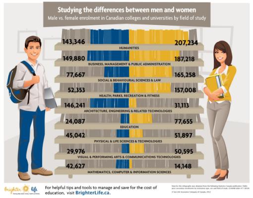 estudios-hombres-mujeres-canada