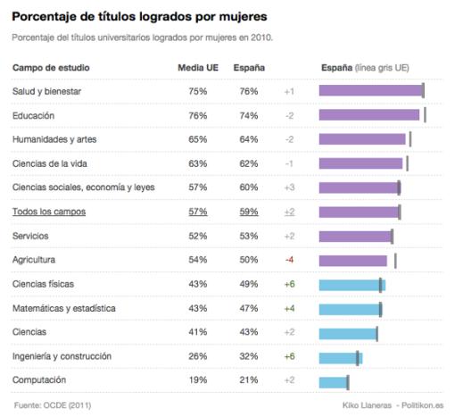 estudios-hombres-mujeres-europa-espana