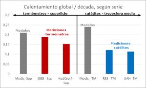 tendencias-calentamiento-global-segun-series