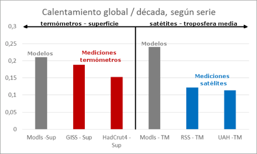 tendencias-calentamiento-global-segun-series