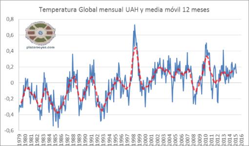 uah-v6-temperatura-global