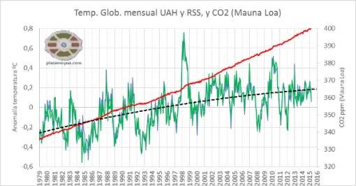 400-ppm-de-co2-calentamiento-global-y-polinomica