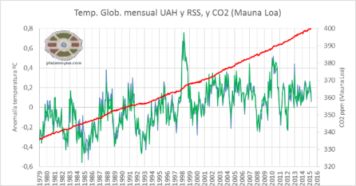 400-ppm-de-co2-calentamiento-global