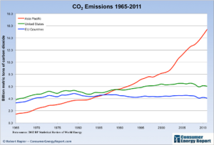 emisiones-co2-usa-europa-china-india