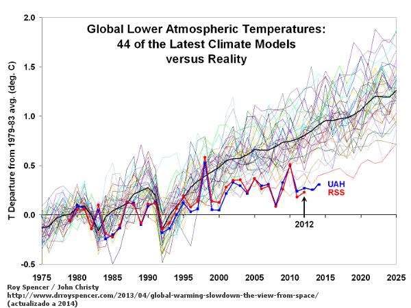 spencer-christy-modelos-climaticos-observaciones