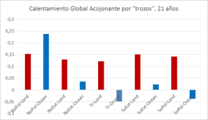 tendencia-calentamiento-global-por-zonas-21-anos