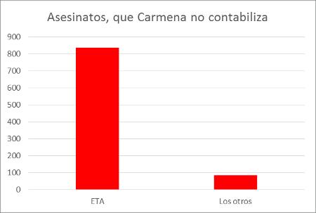 informe-carmena-asesinatos-no-cuenta