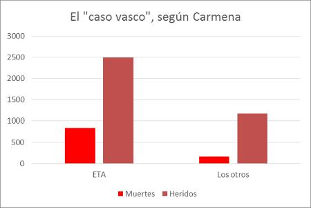 informe-carmena