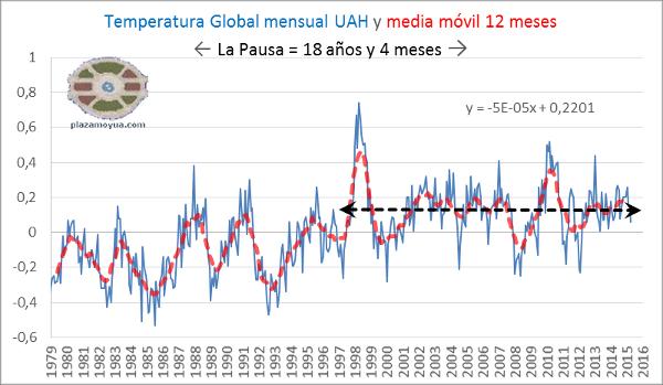 la-pausa-en-el-calentamiento-global-uah-2