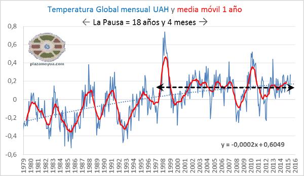 la-pausa-en-el-calentamiento-global-uah-mayo-2015