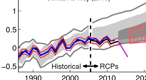 mentiras-cientificos-sobre-clentamiento-global-6