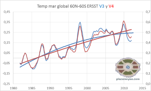ersst-v3-y-v4-temperatura-mar-global-con-polinom
