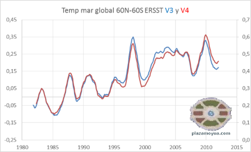 ersst-v3-y-v4-temperatura-mar-global