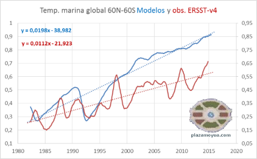 ersst-y-modelos-temperatura-global-mar