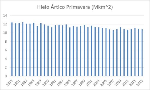 hielo-artico-primavera-hasta-2015
