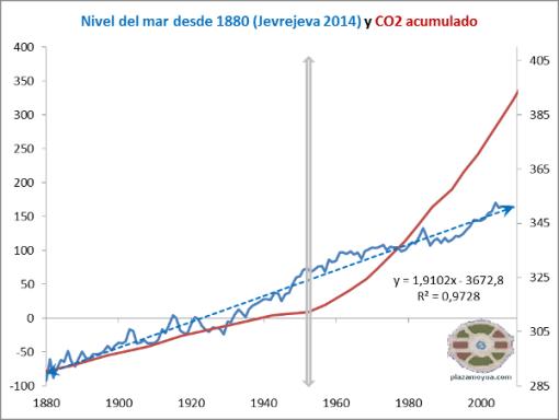 Cambio climatico,