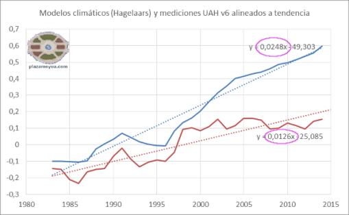 modelos-climaticos-y-realidad-3