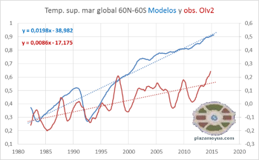 oiv2-y-modelos-temperatura-global-mar