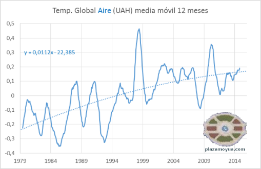 temperatura-global-aire-uah