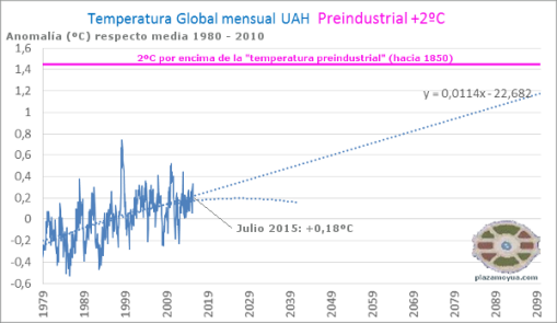 actualizacion-temperatura-global-sats-julio-2015-pm