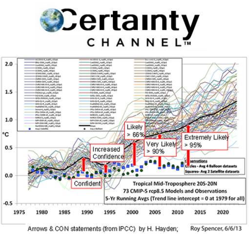 certainty-channel