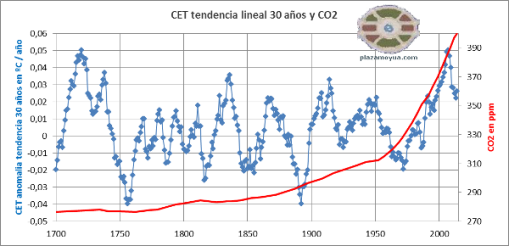 cet-tendencia-30-años-y-co2