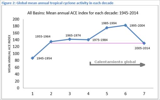 ciclones-tropicales-ace-tendencias-con-perspectiva